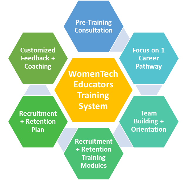 WomenTech Educators Training System