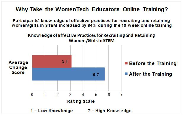 84% Knowledge Increase Online Training Chart